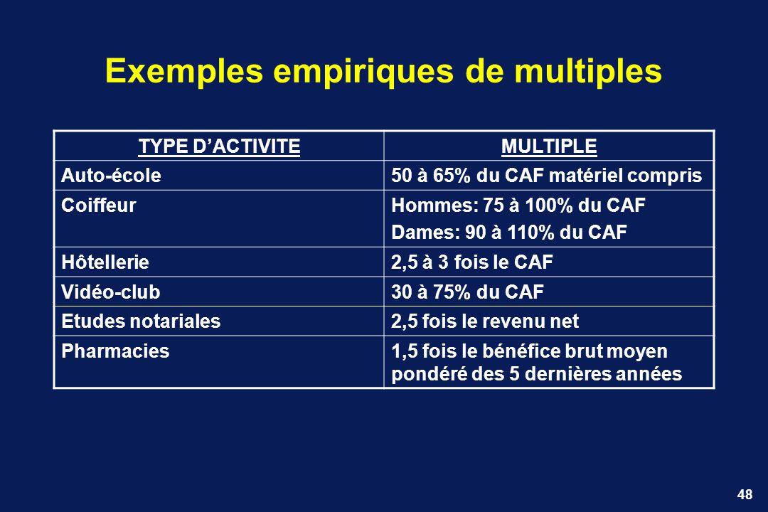 48 Exemples empiriques de multiples TYPE DACTIVITEMULTIPLE Auto-école50 à 65% du CAF matériel compris CoiffeurHommes: 75 à 100% du CAF Dames: 90 à 110