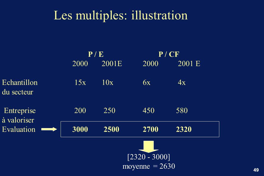 49 Les multiples: illustration P / E P / CF 2000 2001E2000 2001 E Echantillon 15x 10x 6x 4x du secteur Entreprise 200 250450 580 à valoriser Evaluatio
