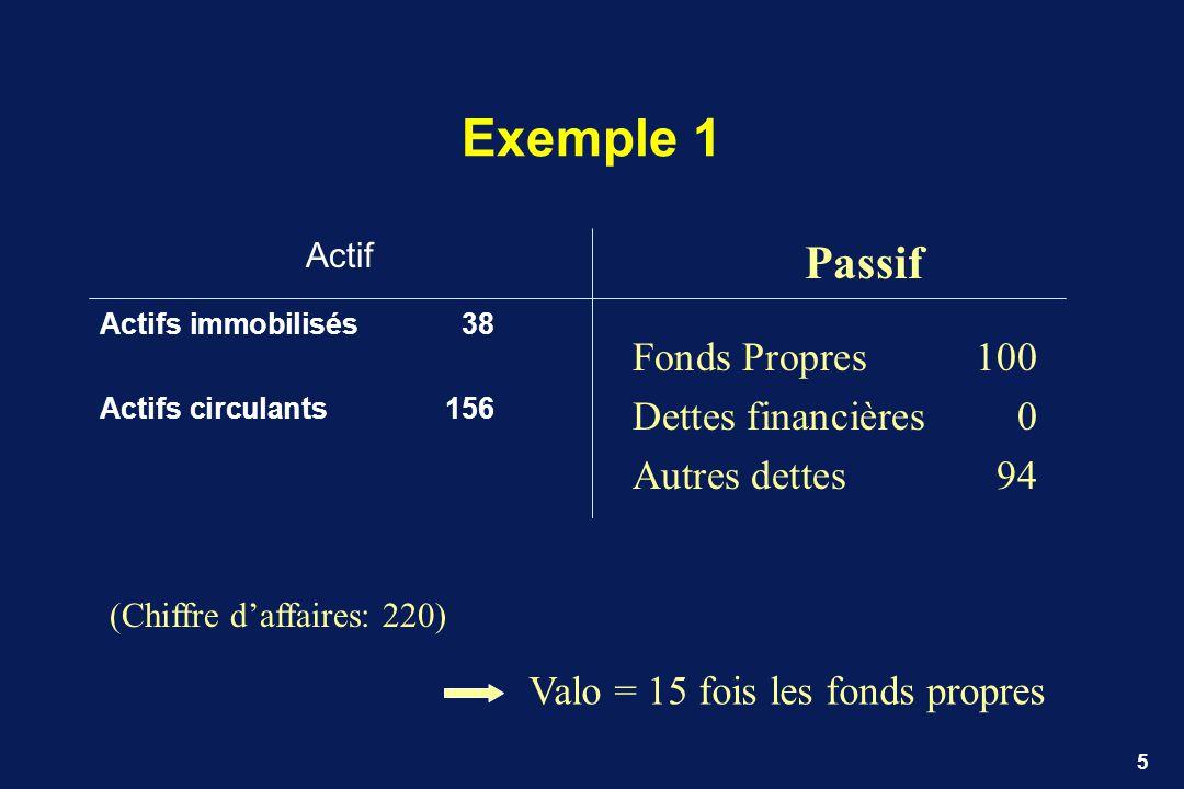 5 Exemple 1 Actif Actifs immobilisés 38 Actifs circulants 156 Passif Fonds Propres100 Dettes financières0 Autres dettes94 (Chiffre daffaires: 220) Val