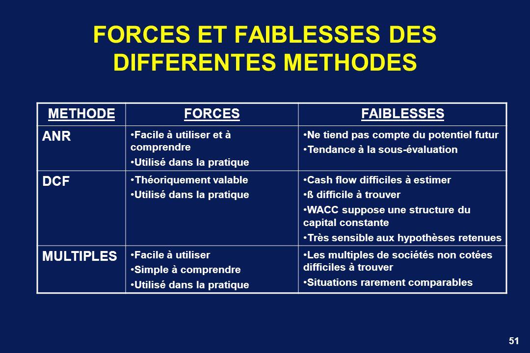 51 FORCES ET FAIBLESSES DES DIFFERENTES METHODES METHODEFORCESFAIBLESSES ANR Facile à utiliser et à comprendre Utilisé dans la pratique Ne tiend pas c