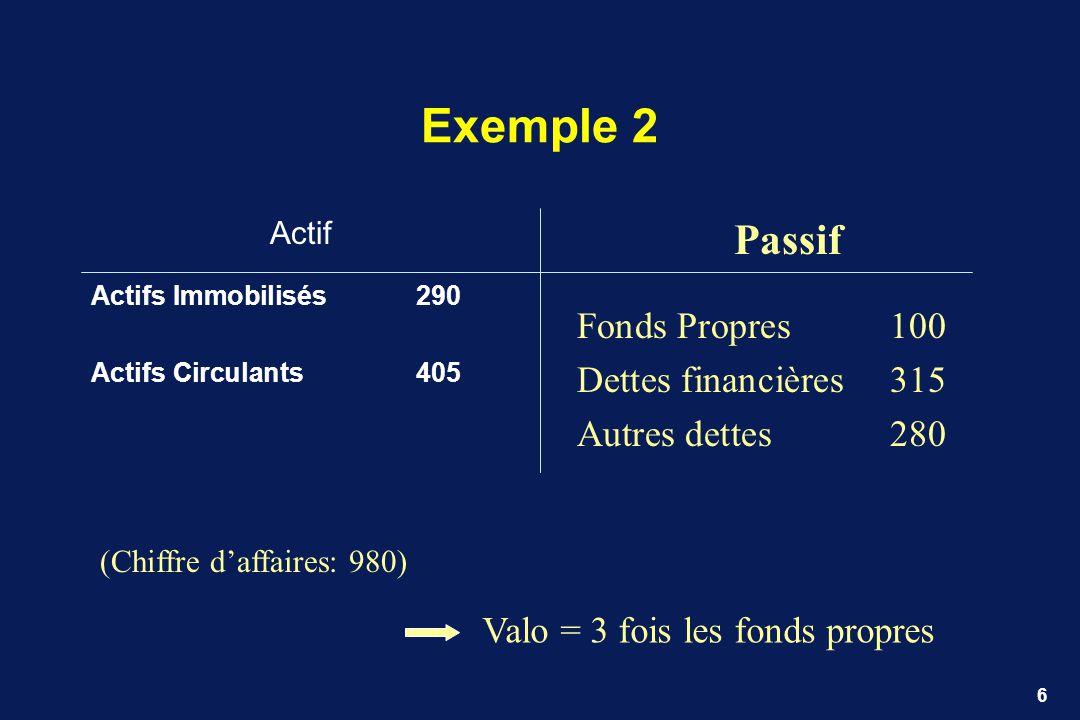 6 Exemple 2 Actif Actifs Immobilisés290 Actifs Circulants405 Passif Fonds Propres100 Dettes financières315 Autres dettes280 (Chiffre daffaires: 980) V