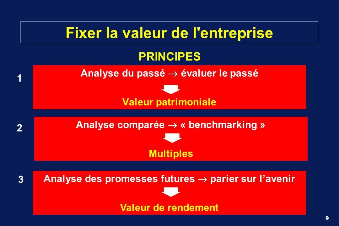 9 Fixer la valeur de l'entreprise Analyse du passé évaluer le passé Valeur patrimoniale 1 Analyse des promesses futures parier sur lavenir Valeur de r