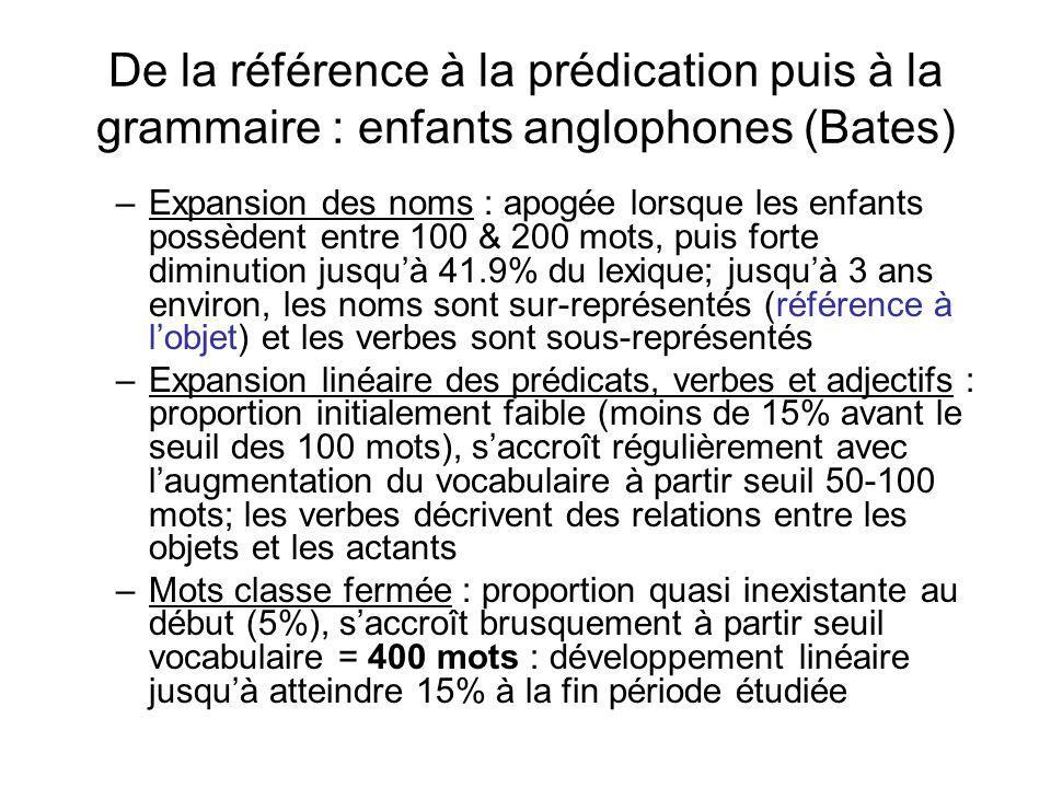De la référence à la prédication puis à la grammaire : enfants anglophones (Bates) –Expansion des noms : apogée lorsque les enfants possèdent entre 10