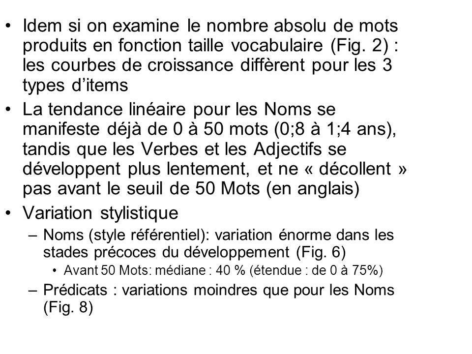 Idem si on examine le nombre absolu de mots produits en fonction taille vocabulaire (Fig.