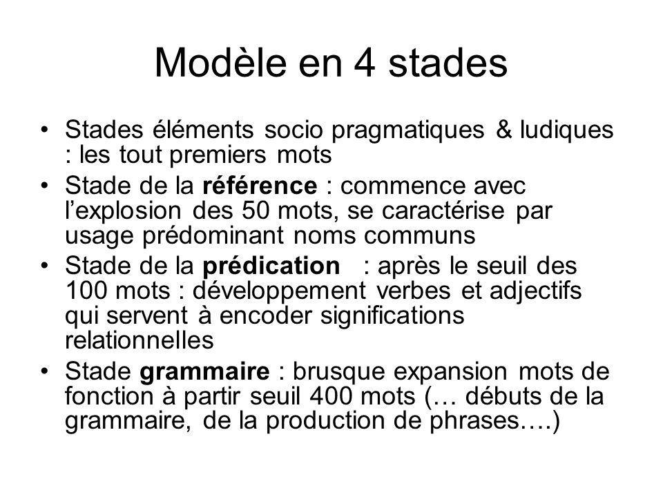 Modèle en 4 stades Stades éléments socio pragmatiques & ludiques : les tout premiers mots Stade de la référence : commence avec lexplosion des 50 mots