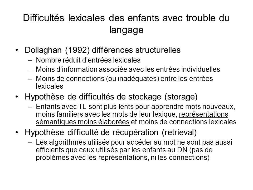 Difficultés lexicales des enfants avec trouble du langage Dollaghan (1992) différences structurelles –Nombre réduit dentrées lexicales –Moins dinforma