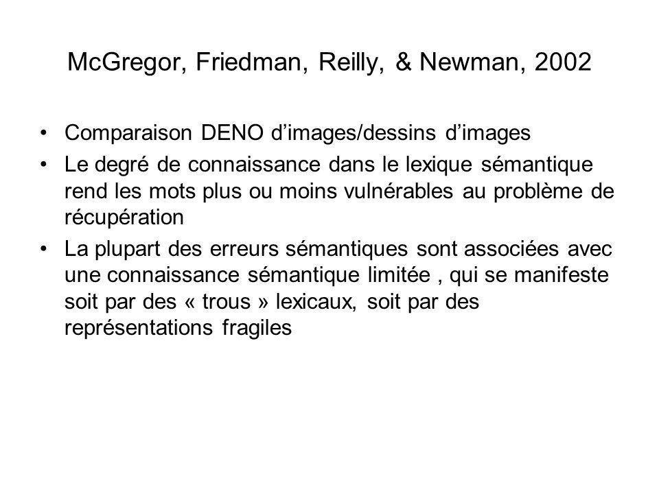 McGregor, Friedman, Reilly, & Newman, 2002 Comparaison DENO dimages/dessins dimages Le degré de connaissance dans le lexique sémantique rend les mots