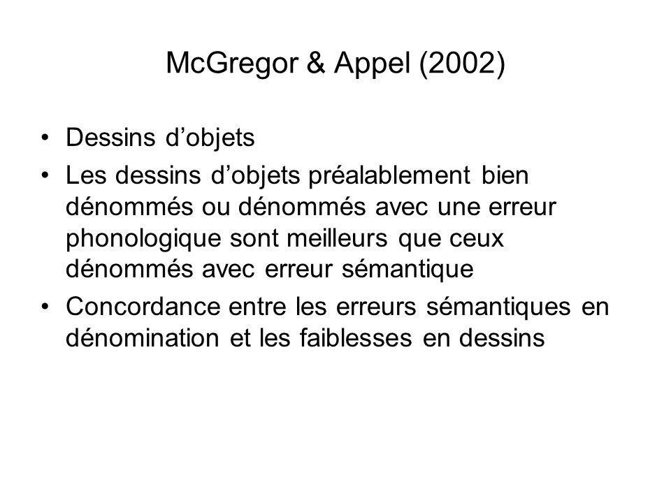 McGregor & Appel (2002) Dessins dobjets Les dessins dobjets préalablement bien dénommés ou dénommés avec une erreur phonologique sont meilleurs que ceux dénommés avec erreur sémantique Concordance entre les erreurs sémantiques en dénomination et les faiblesses en dessins