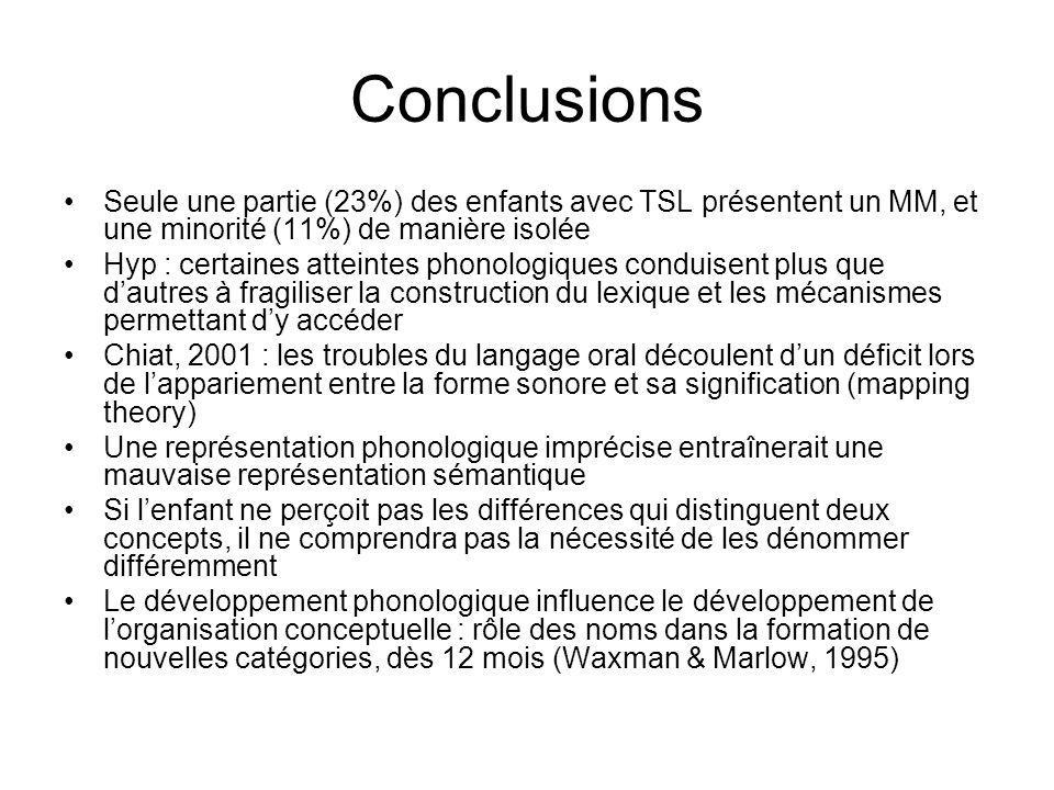 Conclusions Seule une partie (23%) des enfants avec TSL présentent un MM, et une minorité (11%) de manière isolée Hyp : certaines atteintes phonologiq