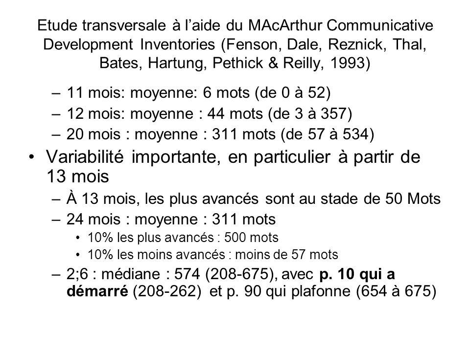 Etude transversale à laide du MAcArthur Communicative Development Inventories (Fenson, Dale, Reznick, Thal, Bates, Hartung, Pethick & Reilly, 1993) –11 mois: moyenne: 6 mots (de 0 à 52) –12 mois: moyenne : 44 mots (de 3 à 357) –20 mois : moyenne : 311 mots (de 57 à 534) Variabilité importante, en particulier à partir de 13 mois –À 13 mois, les plus avancés sont au stade de 50 Mots –24 mois : moyenne : 311 mots 10% les plus avancés : 500 mots 10% les moins avancés : moins de 57 mots –2;6 : médiane : 574 (208-675), avec p.