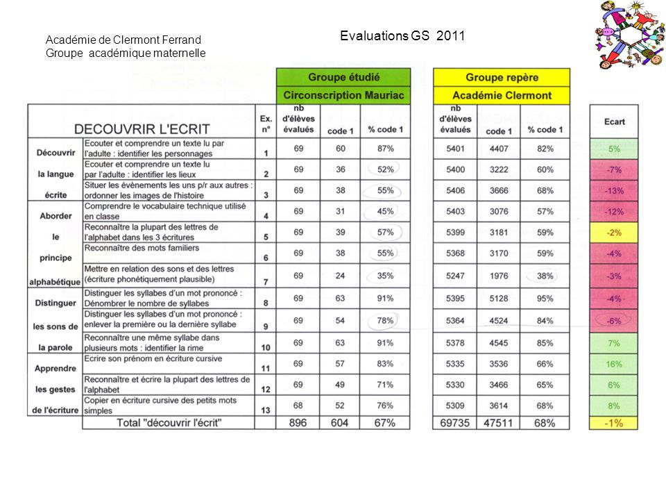 Documents évaluation Grape Documents éduscol : - Ressources pour enseigner le vocabulaire à lécole maternelle.