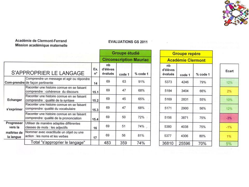 Document EDUSCOL : http://media.eduscol.education.fr/file/evaluation/36/1/aide_evaluation_GS_maternelle_136361.pdf Des liens vers des cahiers des documents dévaluation Groupe maternelle Savoie : http://educ73.ac-grenoble.fr/nectar/nectar_enseignant/docs_pedas/eval_mat_2/index.ph Circonscription de St Gilles : http://cic-stgilles-ia85.ac-nantes.fr/spip.php?article292 Circonscription de Vence : http://www.ac-nice.fr/ienvence/sitecirco/file/tice/EVA_GS_Livret_Maths.pdf