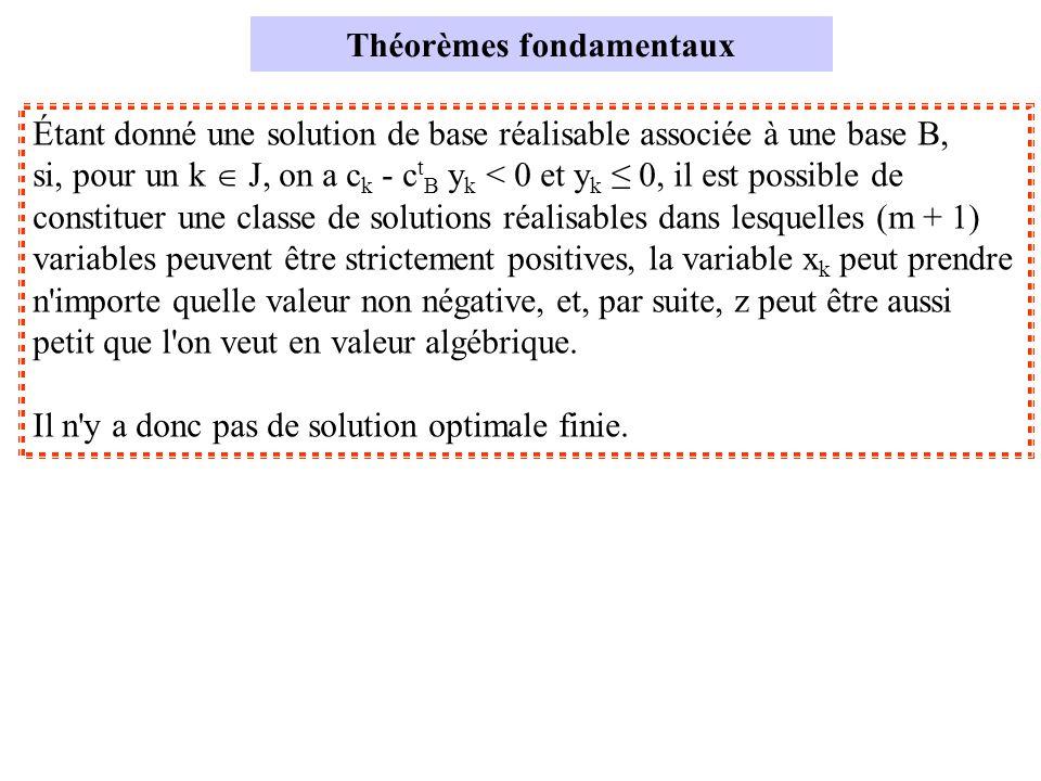 Théorèmes fondamentaux Étant donné une solution de base réalisable associée à une base B, si, pour un k J, on a c k - c t B y k < 0 et y k 0, il est possible de constituer une classe de solutions réalisables dans lesquelles (m + 1) variables peuvent être strictement positives, la variable x k peut prendre n importe quelle valeur non négative, et, par suite, z peut être aussi petit que l on veut en valeur algébrique.