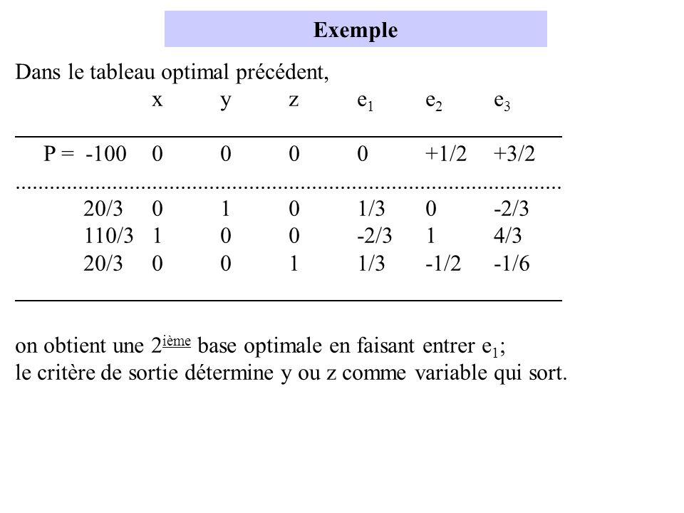 Exemple Dans le tableau optimal précédent, xyze 1 e 2 e 3 P = -1000000+1/2+3/2........................................................................