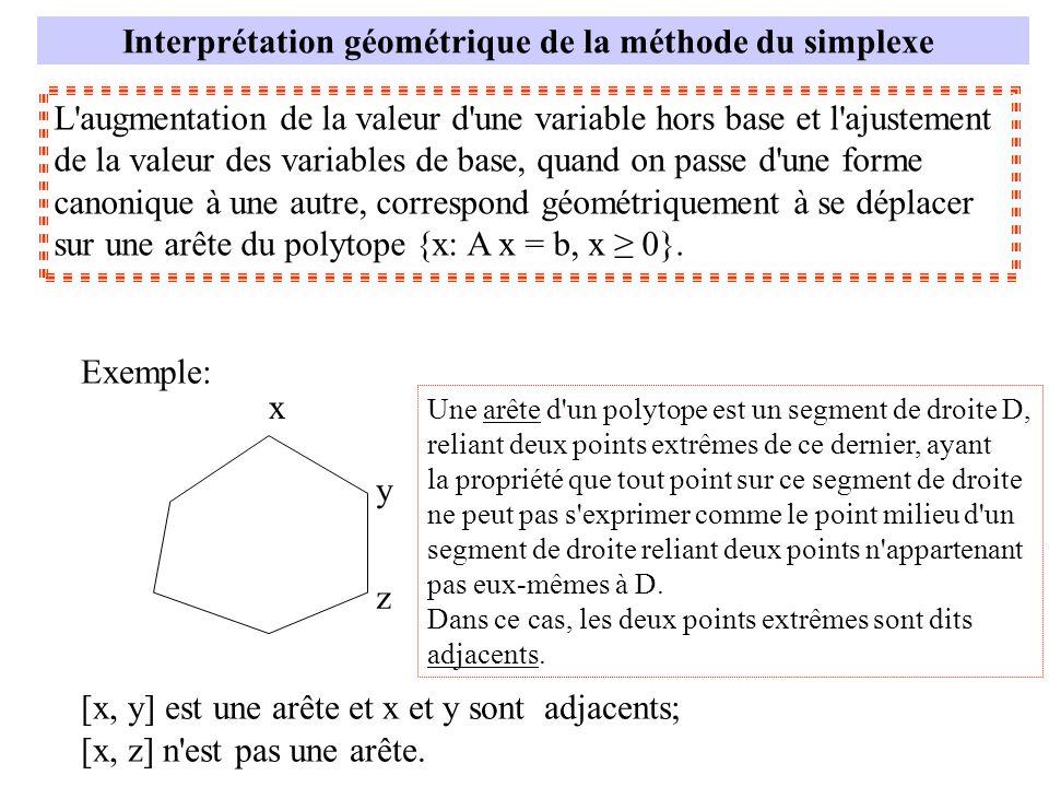 Interprétation géométrique de la méthode du simplexe L'augmentation de la valeur d'une variable hors base et l'ajustement de la valeur des variables d