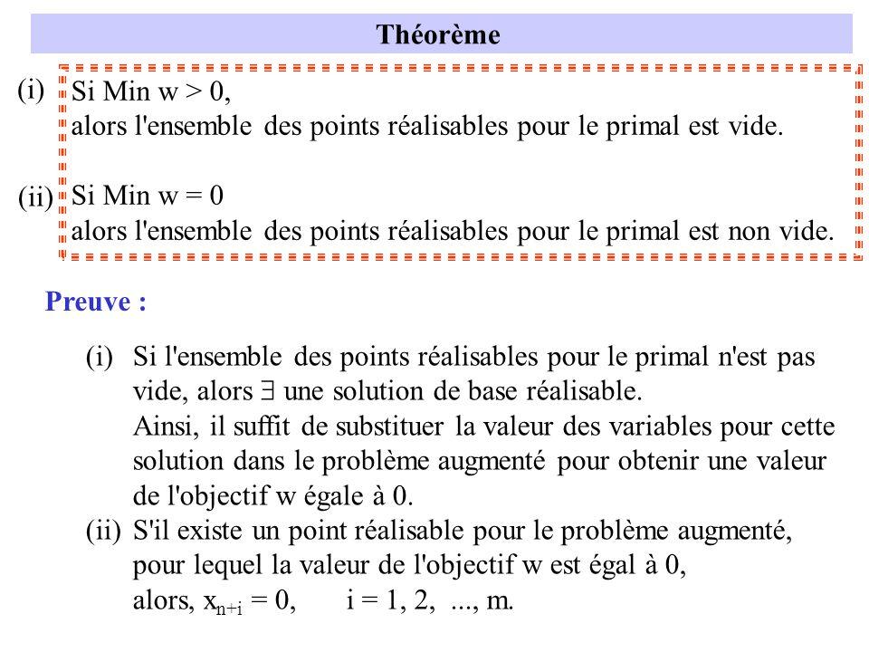Si Min w > 0, alors l'ensemble des points réalisables pour le primal est vide. Si Min w = 0 alors l'ensemble des points réalisables pour le primal est