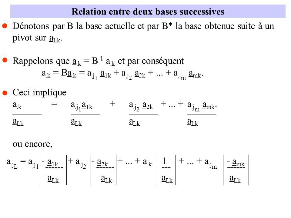 Relation entre deux bases successives Dénotons par B la base actuelle et par B* la base obtenue suite à un pivot sur a Lk. Rappelons que a.k = B -1 a.