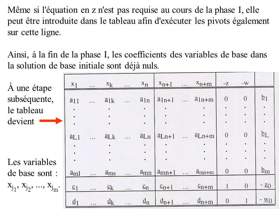 Même si l'équation en z n'est pas requise au cours de la phase I, elle peut être introduite dans le tableau afin d'exécuter les pivots également sur c