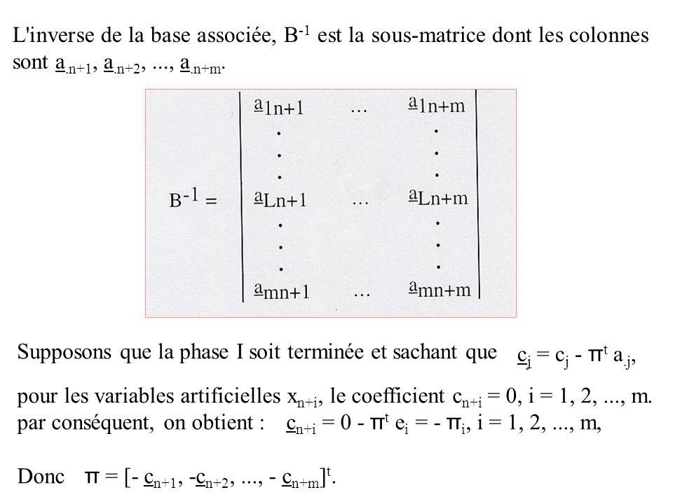 L'inverse de la base associée, B -1 est la sous-matrice dont les colonnes sont a.n+1, a.n+2,..., a.n+m. Supposons que la phase I soit terminée et sach
