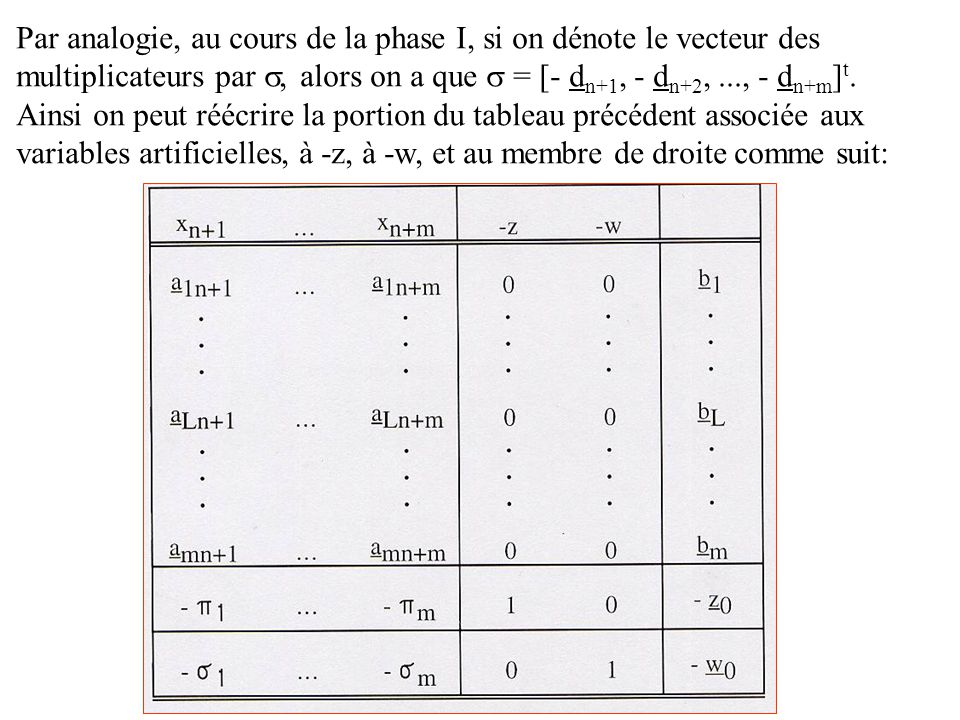 Par analogie, au cours de la phase I, si on dénote le vecteur des multiplicateurs par, alors on a que = [- d n+1, - d n+2,..., - d n+m ] t.