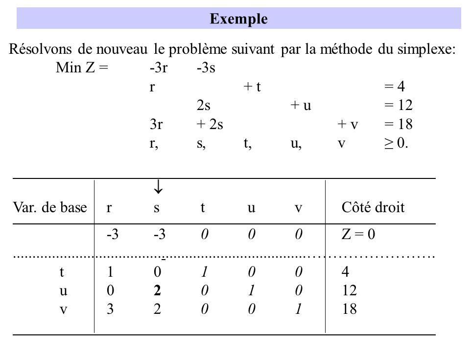 Résolvons de nouveau le problème suivant par la méthode du simplexe: Min Z =-3r-3s r+ t= 4 2s+ u= 12 3r+ 2s+ v= 18 r,s,t,u,v 0. Exemple Var. de basers