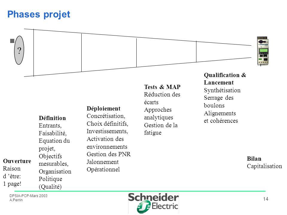 DPSIA-PCP-Mars 2003 A.Perrin 14 Phases projet ? Ouverture Raison d être: 1 page! Définition Entrants, Faisabilité, Equation du projet, Objectifs mesur