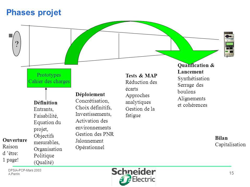 DPSIA-PCP-Mars 2003 A.Perrin 15 Phases projet ? Ouverture Raison d être: 1 page! Définition Entrants, Faisabilité, Equation du projet, Objectifs mesur