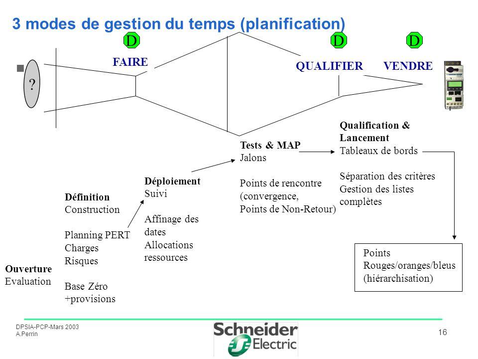 DPSIA-PCP-Mars 2003 A.Perrin 16 3 modes de gestion du temps (planification) ? Ouverture Evaluation Définition Construction Planning PERT Charges Risqu