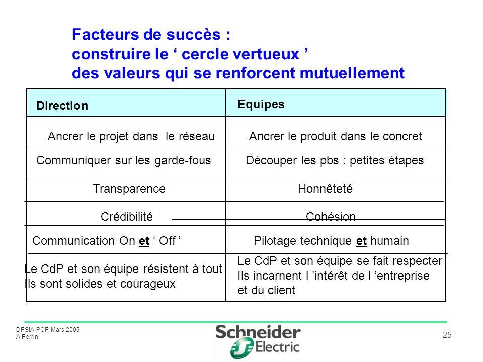 DPSIA-PCP-Mars 2003 A.Perrin 25 Facteurs de succès : construire le cercle vertueux des valeurs qui se renforcent mutuellement Direction Equipes Ancrer