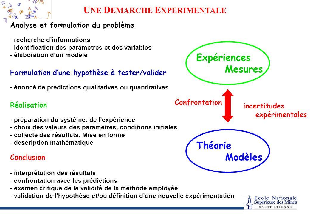 Analyse et formulation du problème - - recherche dinformations - - identification des paramètres et des variables - - élaboration dun modèle Formulation dune hypothèse à tester/valider - - énoncé de prédictions qualitatives ou quantitatives Réalisation - - préparation du système, de lexpérience - - choix des valeurs des paramètres, conditions initiales - - collecte des résultats.