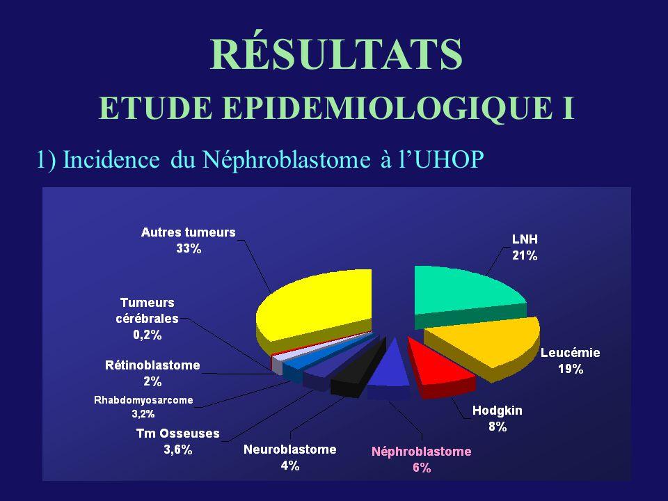 ETUDE EPIDEMIOLOGIQUE I RÉSULTATS 1) Incidence du Néphroblastome à lUHOP