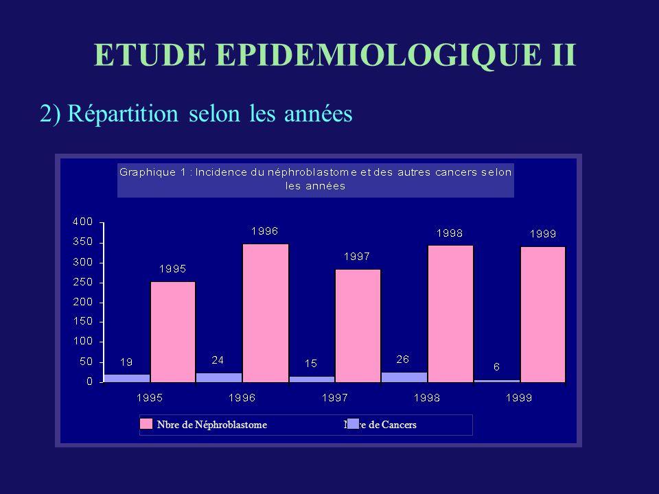 2) Répartition selon les années ETUDE EPIDEMIOLOGIQUE II Nbre de Néphroblastome Nbre de Cancers