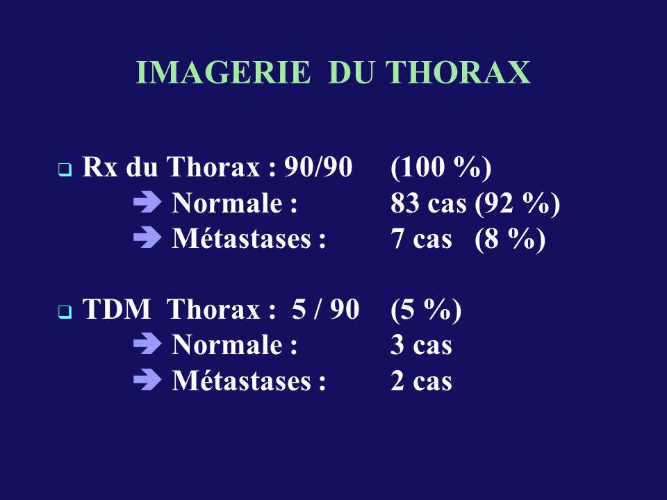 IMAGERIE DU THORAX Rx du Thorax : 90/90 (100 %) Normale : 83 cas (92 %) Métastases : 7 cas (8 %) TDM Thorax : 5 / 90 (5 %) Normale : 3 cas Métastases : 2 cas