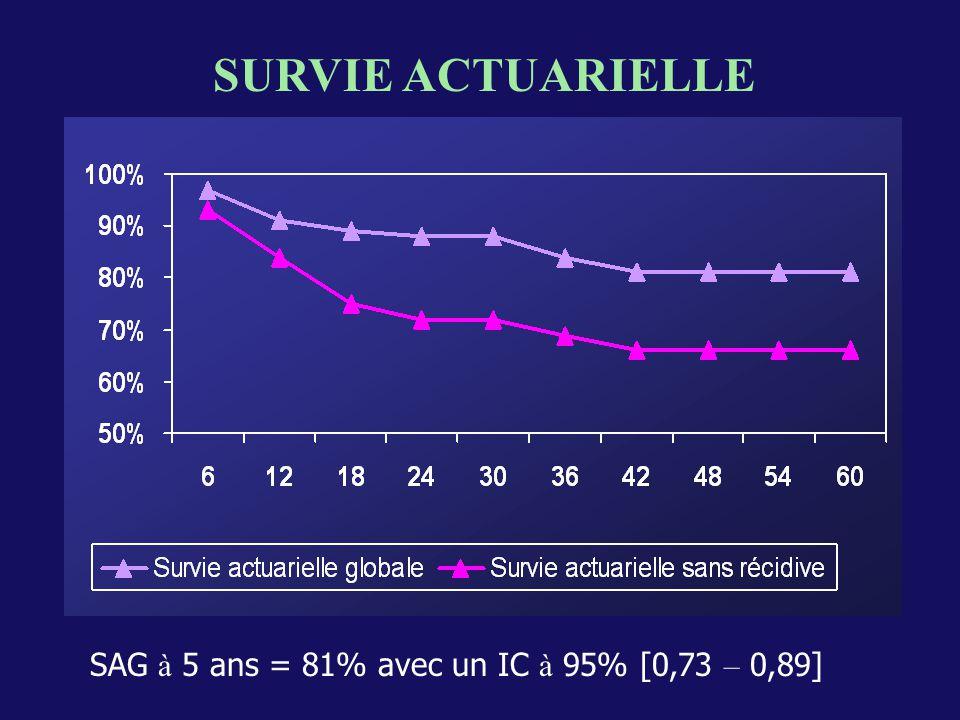 SURVIE ACTUARIELLE SAG à 5 ans = 81% avec un IC à 95% [0,73 – 0,89]