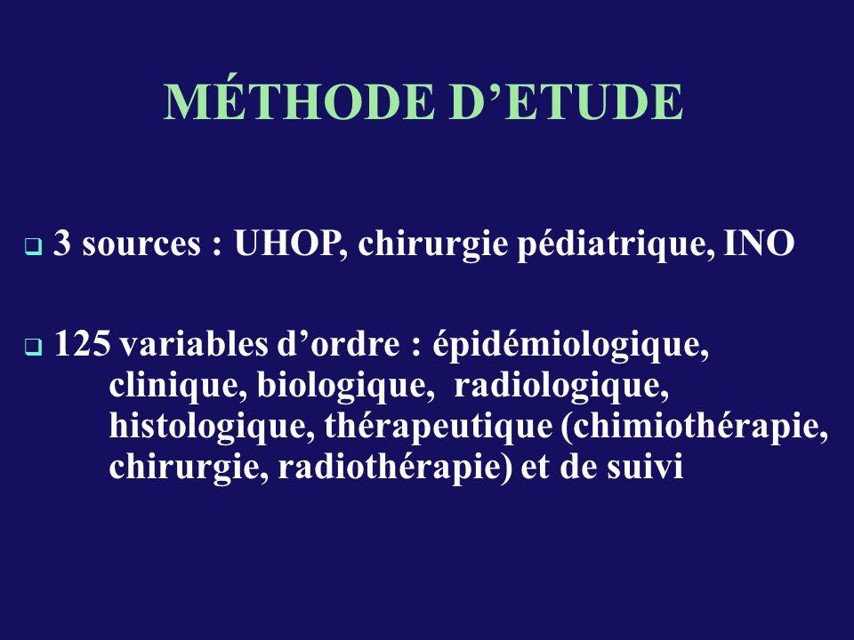 CHIMIO PRE - OPERATOIRE Faite : 80 cas 4 cures : 43 cas ( 54 % ) > 4 cures : 35 cas ( 44 % ) < 4 cures : 2 cas ( 2 % ) Non Faite : 10 cas Toxicité: 6 cas 3 aplasies fébriles, 1 hémorragie et 2 cas de vomissements incoercibles.