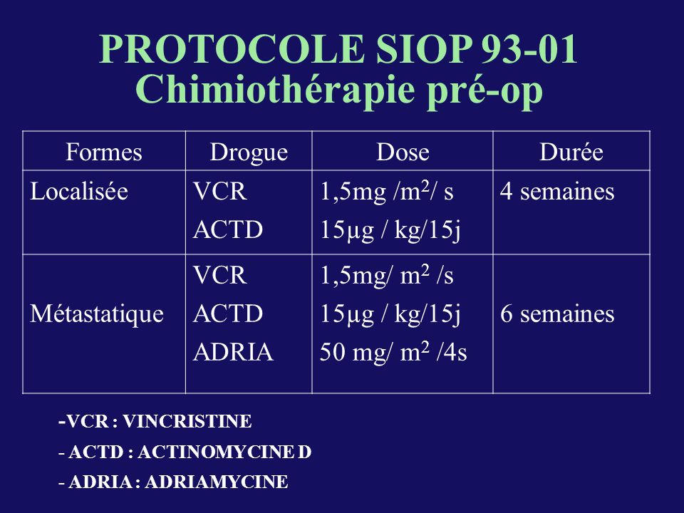 NEPHRECTOMIE II Stade local chirurgical : Stade I : 36 cas ( 40 % ) Stade II : 25 cas ( 28 % ) Stade III : 27 cas ( 30 % ) Non précisé : 2 cas ( 2 % )