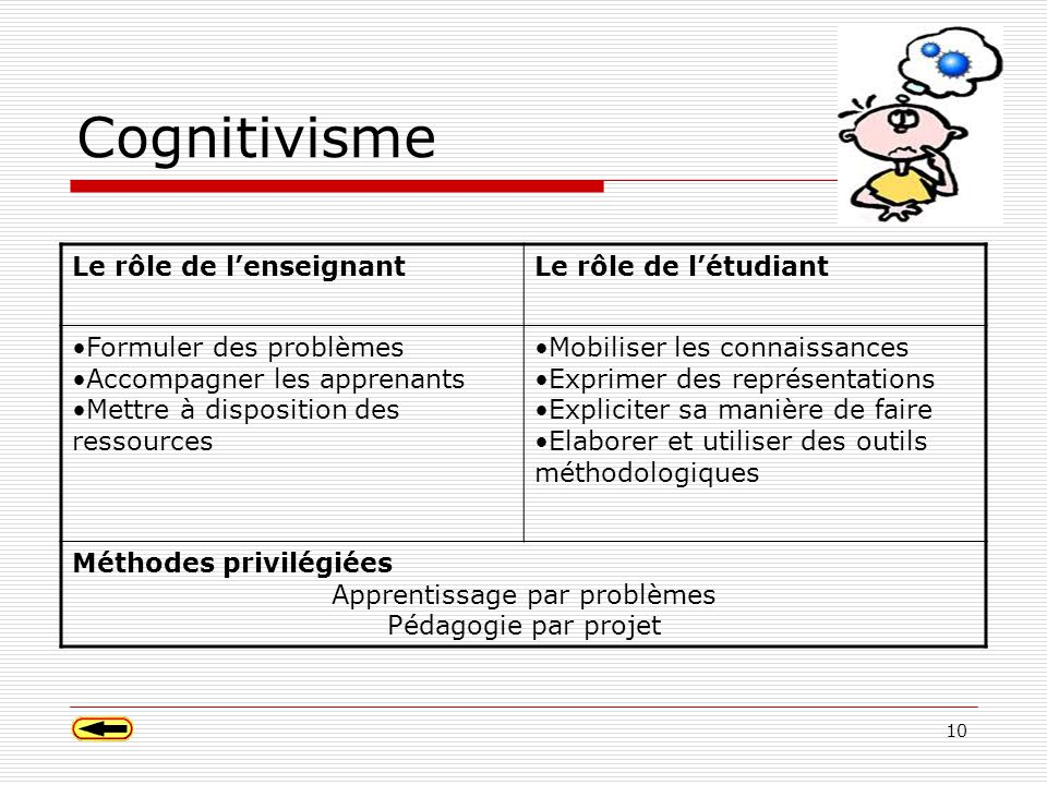 10 Cognitivisme Le rôle de lenseignantLe rôle de létudiant Formuler des problèmes Accompagner les apprenants Mettre à disposition des ressources Mobiliser les connaissances Exprimer des représentations Expliciter sa manière de faire Elaborer et utiliser des outils méthodologiques Méthodes privilégiées Apprentissage par problèmes Pédagogie par projet
