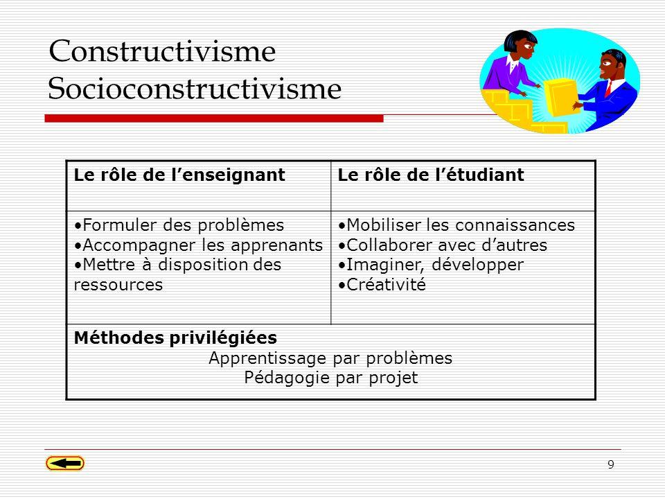 9 Constructivisme Socioconstructivisme Le rôle de lenseignantLe rôle de létudiant Formuler des problèmes Accompagner les apprenants Mettre à disposition des ressources Mobiliser les connaissances Collaborer avec dautres Imaginer, développer Créativité Méthodes privilégiées Apprentissage par problèmes Pédagogie par projet