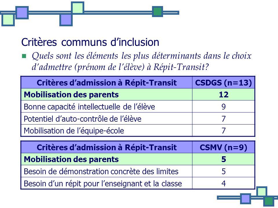 Critères communs dinclusion Quels sont les éléments les plus déterminants dans le choix dadmettre (prénom de lélève) à Répit-Transit.