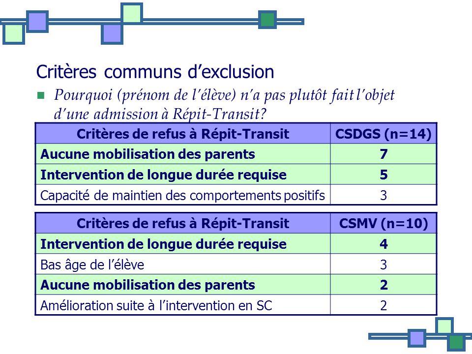 Critères communs dexclusion Pourquoi (prénom de lélève) na pas plutôt fait lobjet dune admission à Répit-Transit.