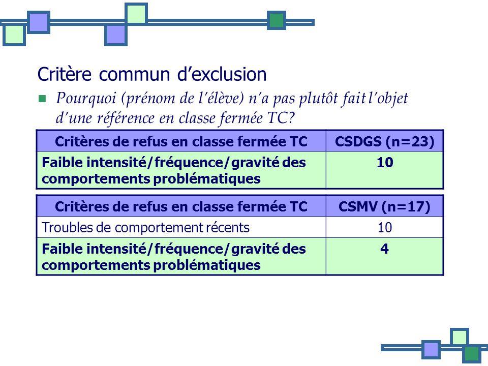 Critère commun dexclusion Pourquoi (prénom de lélève) na pas plutôt fait lobjet dune référence en classe fermée TC.