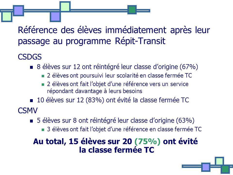 Référence des élèves immédiatement après leur passage au programme Répit-Transit CSDGS 8 élèves sur 12 ont réintégré leur classe dorigine (67%) 2 élèves ont poursuivi leur scolarité en classe fermée TC 2 élèves ont fait lobjet dune référence vers un service répondant davantage à leurs besoins 10 élèves sur 12 (83%) ont évité la classe fermée TC CSMV 5 élèves sur 8 ont réintégré leur classe dorigine (63%) 3 élèves ont fait lobjet dune référence en classe fermée TC Au total, 15 élèves sur 20 (75%) ont évité la classe fermée TC