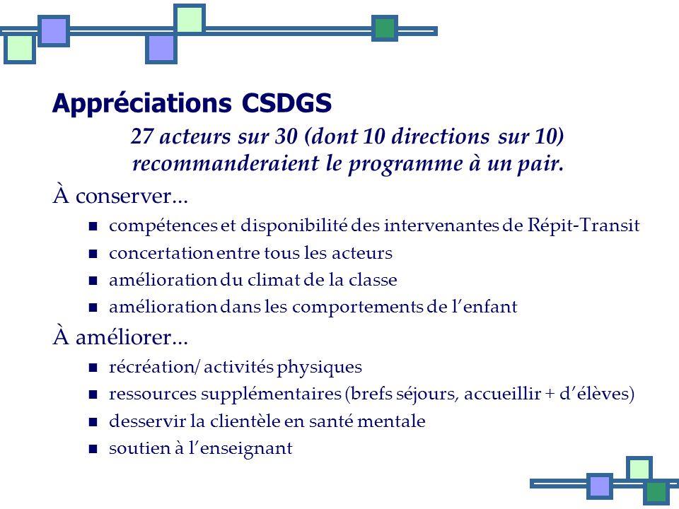 Appréciations CSDGS 27 acteurs sur 30 (dont 10 directions sur 10) recommanderaient le programme à un pair.