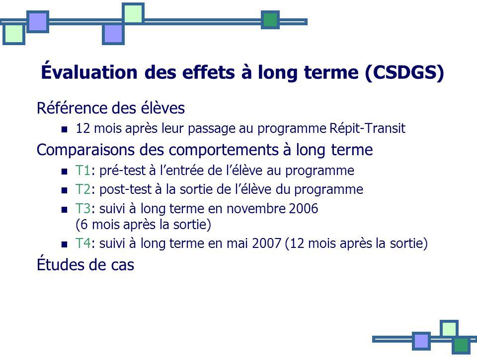 Évaluation des effets à long terme (CSDGS) Référence des élèves 12 mois après leur passage au programme Répit-Transit Comparaisons des comportements à long terme T1: pré-test à lentrée de lélève au programme T2: post-test à la sortie de lélève du programme T3: suivi à long terme en novembre 2006 (6 mois après la sortie) T4: suivi à long terme en mai 2007 (12 mois après la sortie) Études de cas