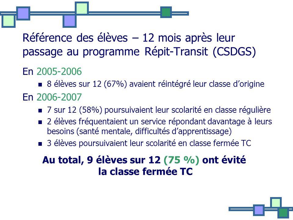 Référence des élèves – 12 mois après leur passage au programme Répit-Transit (CSDGS) En 2005-2006 8 élèves sur 12 (67%) avaient réintégré leur classe dorigine En 2006-2007 7 sur 12 (58%) poursuivaient leur scolarité en classe régulière 2 élèves fréquentaient un service répondant davantage à leurs besoins (santé mentale, difficultés dapprentissage) 3 élèves poursuivaient leur scolarité en classe fermée TC Au total, 9 élèves sur 12 (75 %) ont évité la classe fermée TC