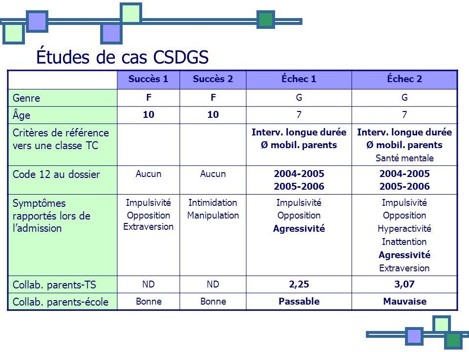 Études de cas CSDGS Succès 1Succès 2Échec 1Échec 2 Genre FFGG Âge 10 77 Critères de référence vers une classe TC Interv.