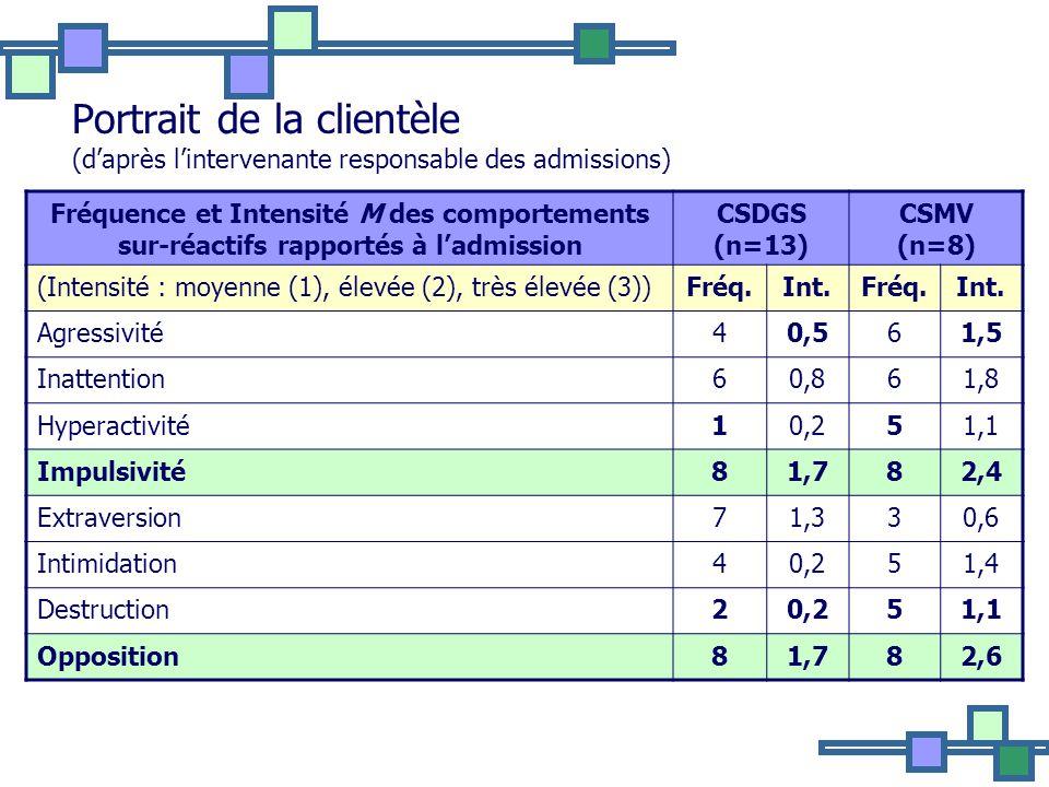 Portrait de la clientèle (daprès lintervenante responsable des admissions) Fréquence et Intensité M des comportements sur-réactifs rapportés à ladmission CSDGS (n=13) CSMV (n=8) (Intensité : moyenne (1), élevée (2), très élevée (3))Fréq.Int.Fréq.Int.