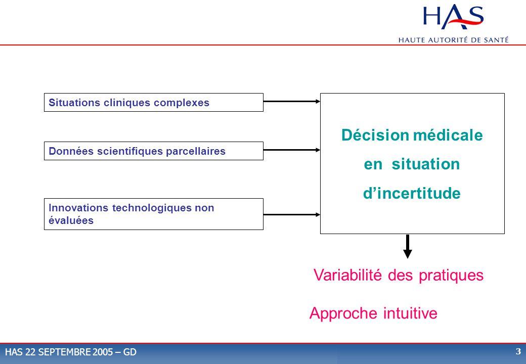 3 HAS 22 SEPTEMBRE 2005 – GD Situations cliniques complexes Données scientifiques parcellaires Innovations technologiques non évaluées Décision médica