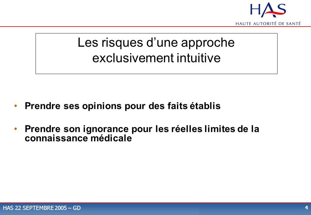 4 HAS 22 SEPTEMBRE 2005 – GD Les risques dune approche exclusivement intuitive Prendre ses opinions pour des faits établis Prendre son ignorance pour