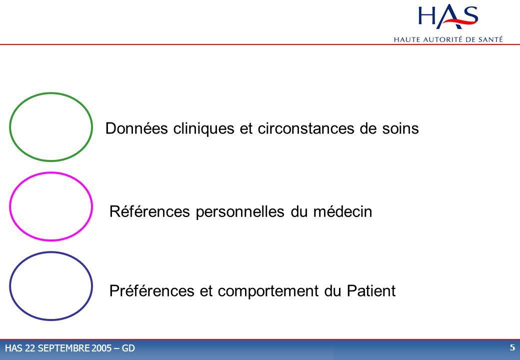 6 HAS 22 SEPTEMBRE 2005 – GD Références personnelles du Médecin État et circonstances cliniques Préférences et comportement du patient Données Actuelles de la Science Compétence clinique